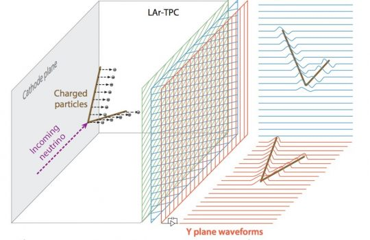 Three vertical planes of sense wires stand in the center of this 3D chart that shows on the left how particles flying through the detector create electrons that drift to the sense wires of the detector, and on the right shows electric signals – the waveforms – that these wires will collect as a function of time. To the left, an incoming neutrino travels through the liquid argon of the time projection chamber, and it eventually splits into two charged particles that knock loose electrons in the liquid. To the right of the sense wires, waveforms are shown for the Y plane and the V plane.