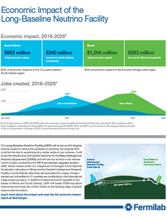 lbnf-economic-impact
